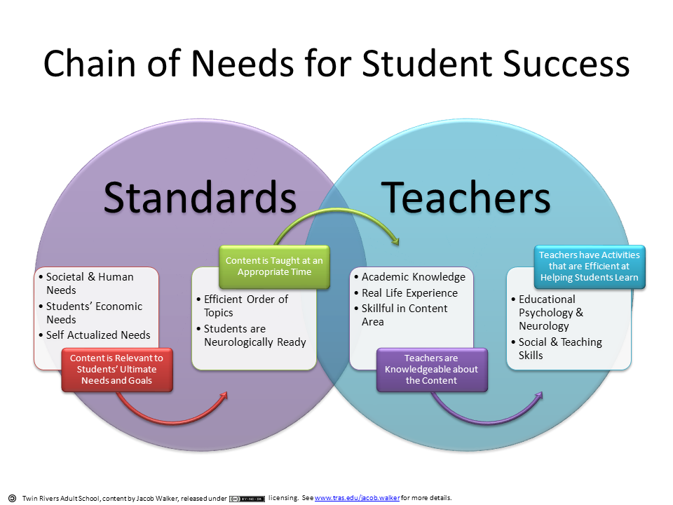 points of referral to meet students learning needs Barriers to student learning such work points to the need  to meet immediate needs, and referral for special  in meeting students' learning,.